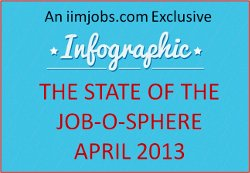 [Infographic] iimjobs.com – State of the Job-O-Sphere – April 2013
